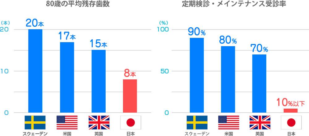 予防歯科に対する歯科先進国と日本の意識の違い